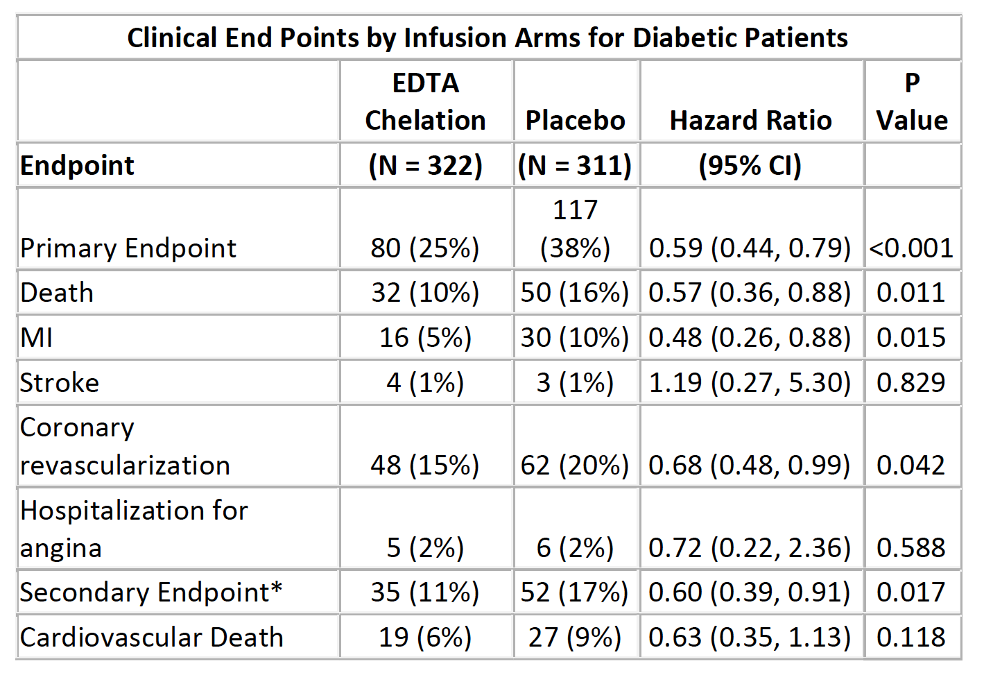 Table 1: Secondary endpoint composed of cardiovascular death, reinfarction, or stroke.