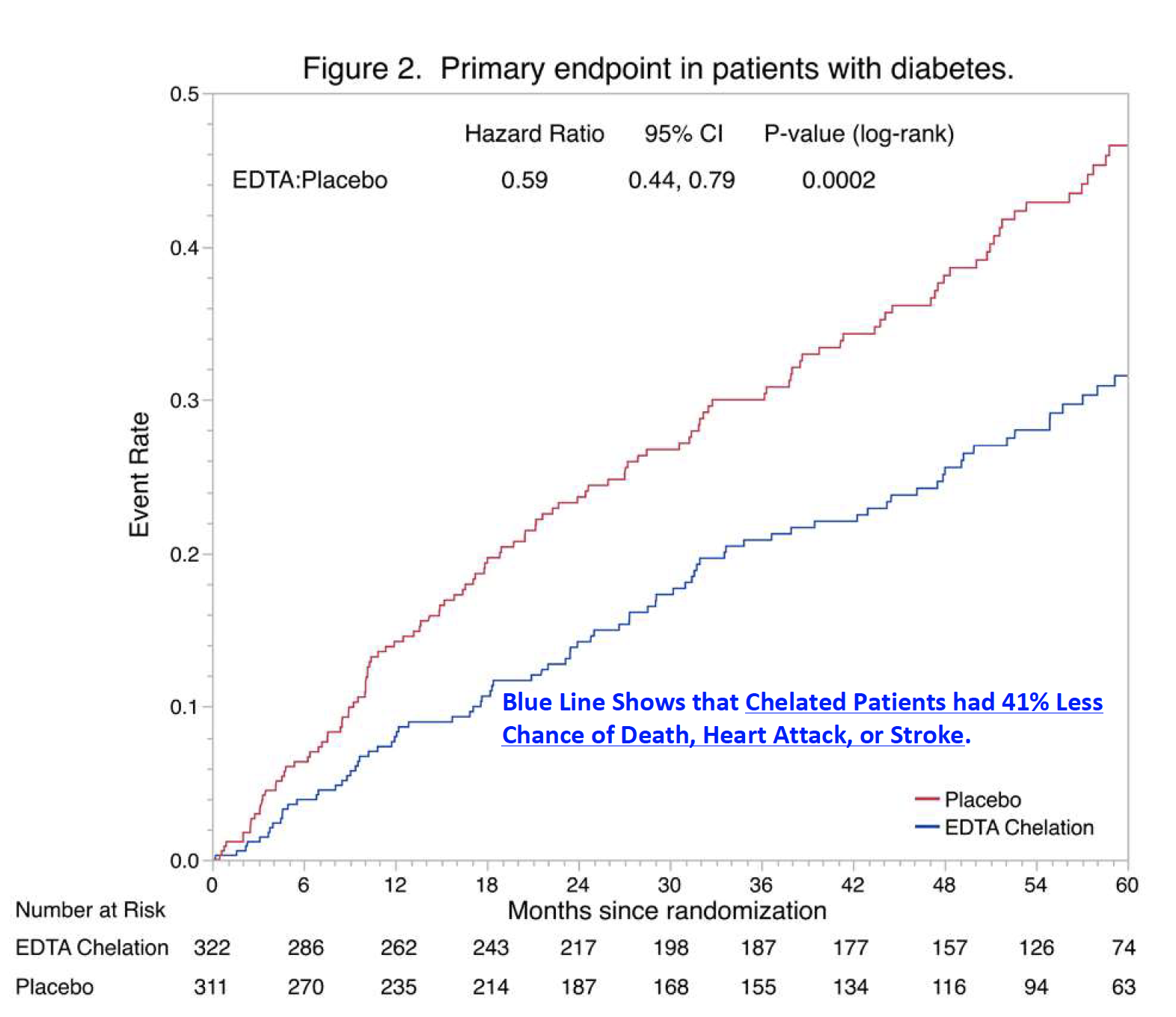 Figure 2. Primary endpoint in patients with diabetes